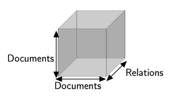 3d tensor to represent different types of relations between articles.